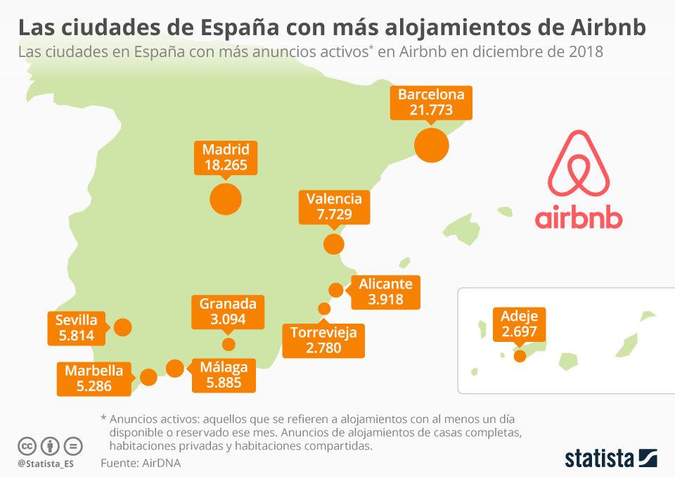 image location touristique en Espagne